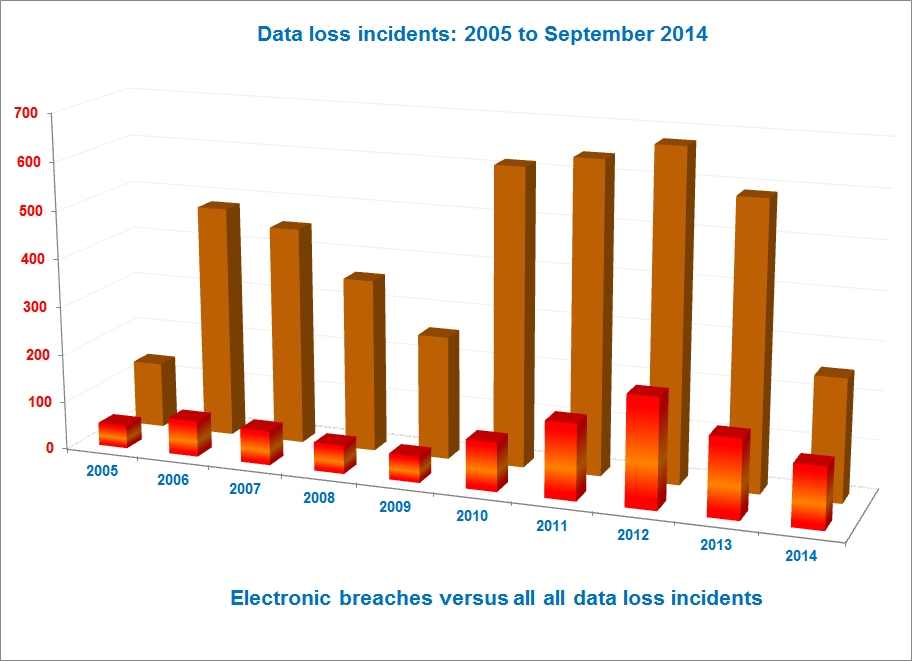 Data Loss Incidents - 2005 to September 2014