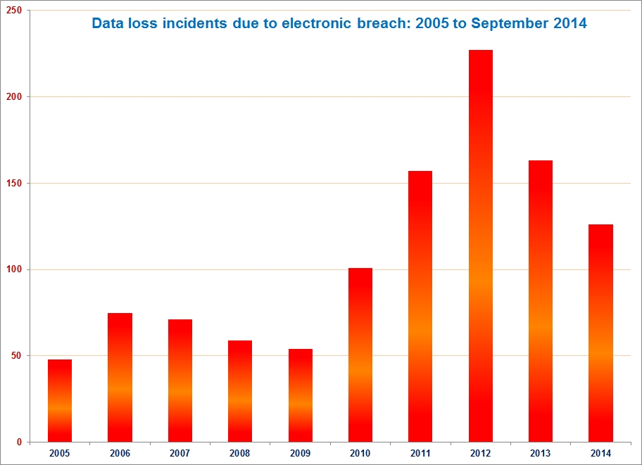 Data Loss Incidents due to Electronic Breach - 2005 to September 2014