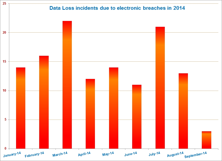Data Loss Incidents due to Electronic Breach in 2014