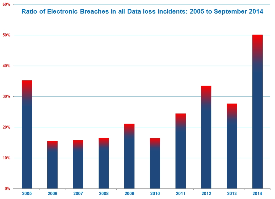 Ratio of Electronic Breaches in all Data Loss Incidents - 2005 to September 2014