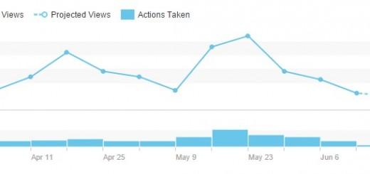 LinkedIn stats : May 20 to June 20
