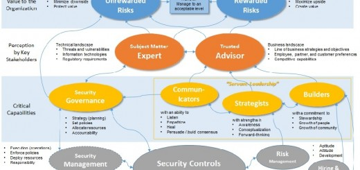 Derek Brink - A Strategy Map for Security Leaders