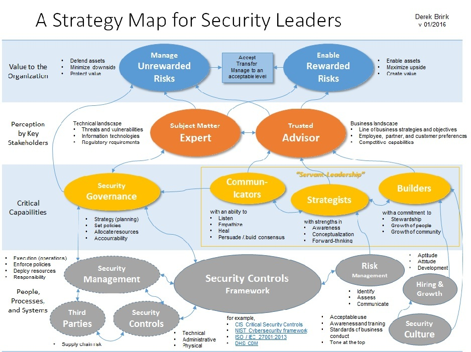 A Strategy Map For Security Leaders The Fine Print